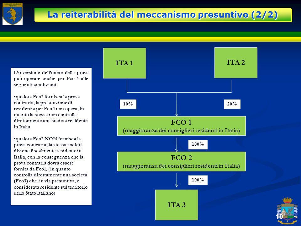 10 ITA 1 ITA 2 FCO 1 (maggioranza dei consiglieri residenti in Italia) 10%20% ITA 3 100% Linversione dellonere della prova può operare anche per Fco 1