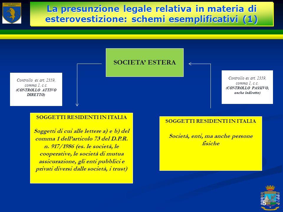 La presunzione legale relativa in materia di esterovestizione: schemi esemplificativi (1) 5 SOCIETA ESTERA SOGGETTI RESIDENTI IN ITALIA Soggetti di cu