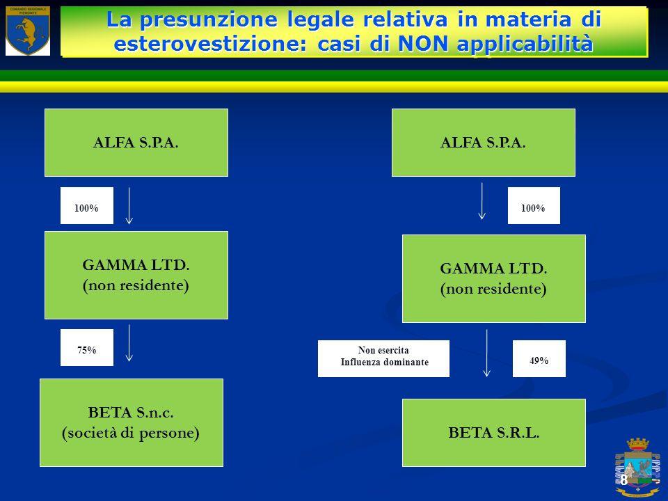8 ALFA S.P.A. 100% GAMMA LTD. (non residente) BETA S.n.c. (società di persone) 75% ALFA S.P.A. Non esercita Influenza dominante GAMMA LTD. (non reside