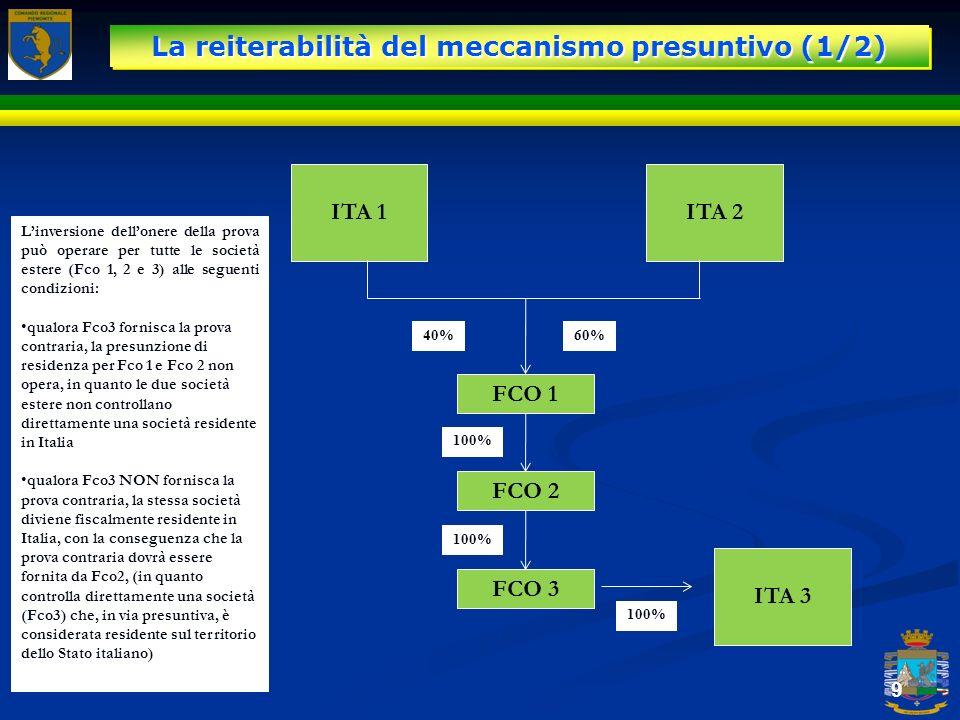 La reiterabilità del meccanismo presuntivo (1/2) 9 ITA 1ITA 2 FCO 1 FCO 2 FCO 3 40%60% 100% ITA 3 100% Linversione dellonere della prova può operare p