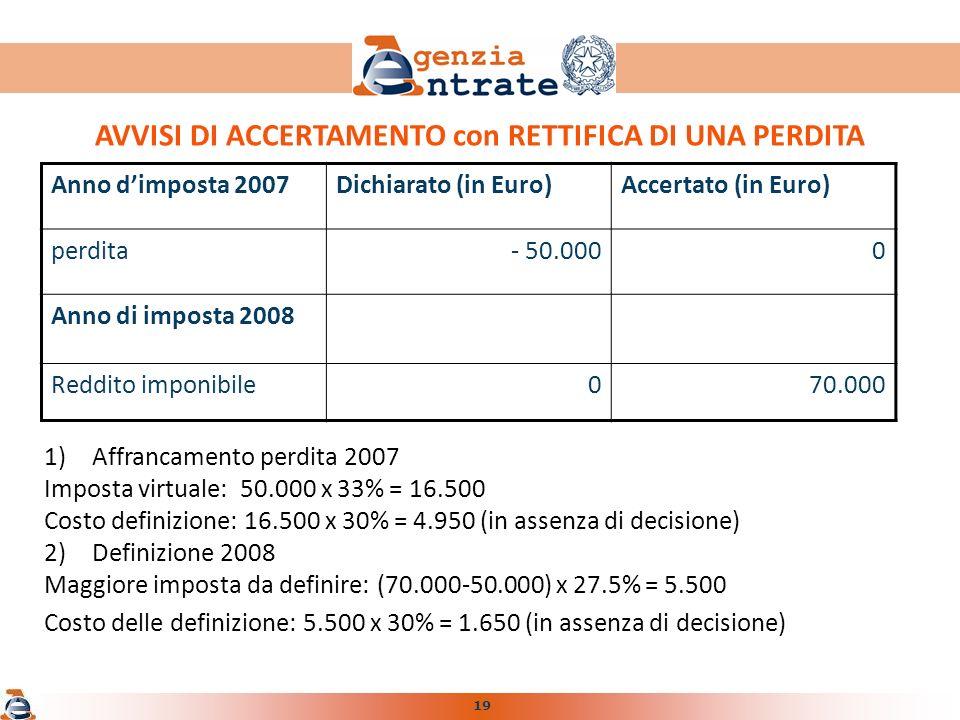 19 AVVISI DI ACCERTAMENTO con RETTIFICA DI UNA PERDITA 1)Affrancamento perdita 2007 Imposta virtuale: 50.000 x 33% = 16.500 Costo definizione: 16.500 x 30% = 4.950 (in assenza di decisione) 2)Definizione 2008 Maggiore imposta da definire: (70.000-50.000) x 27.5% = 5.500 Costo delle definizione: 5.500 x 30% = 1.650 (in assenza di decisione) Anno dimposta 2007Dichiarato (in Euro)Accertato (in Euro) perdita- 50.0000 Anno di imposta 2008 Reddito imponibile070.000