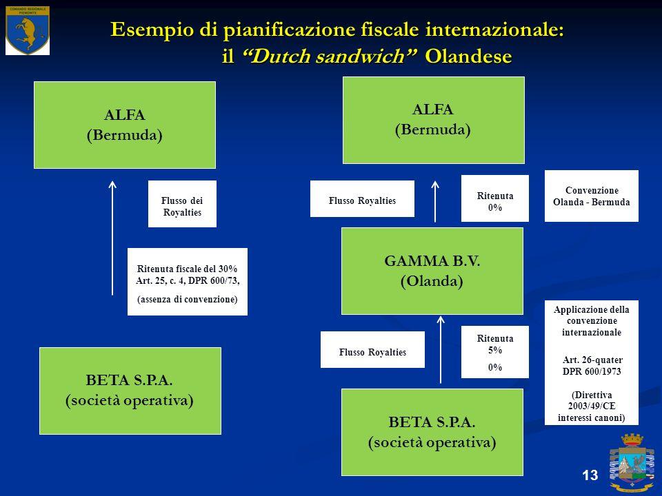 Esempio di pianificazione fiscale internazionale: il Dutch sandwich Olandese 13 ALFA (Bermuda) BETA S.P.A. (società operativa) ALFA (Bermuda) GAMMA B.