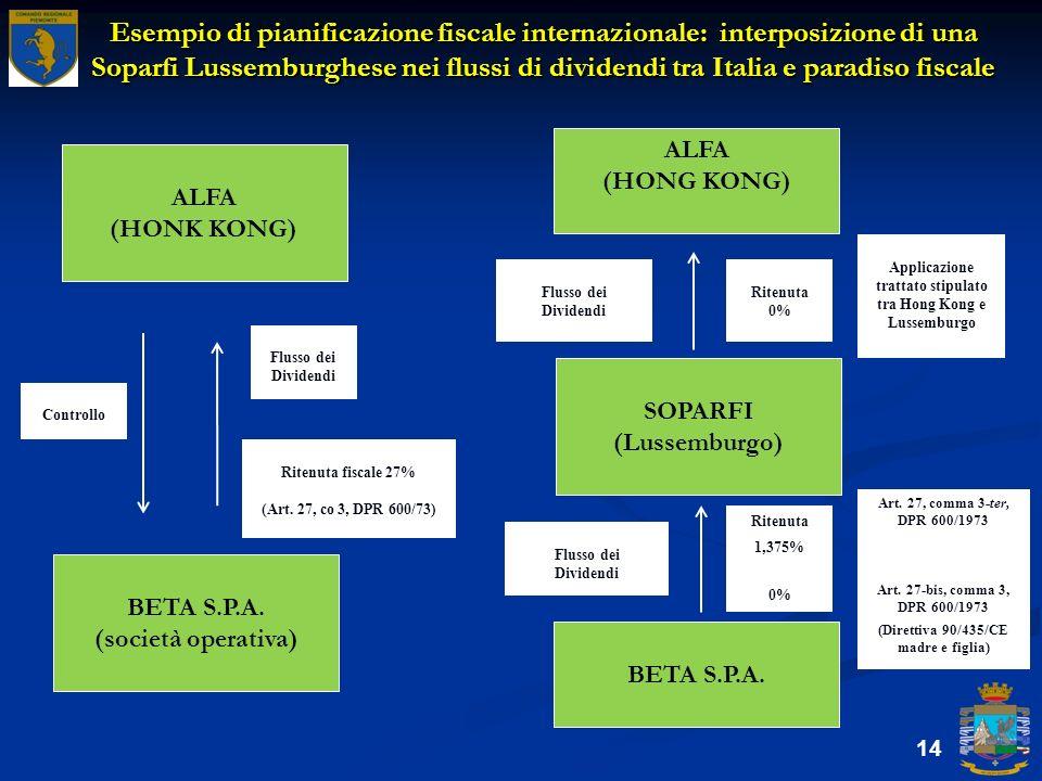 Esempio di pianificazione fiscale internazionale: interposizione di una Soparfi Lussemburghese nei flussi di dividendi tra Italia e paradiso fiscale 1