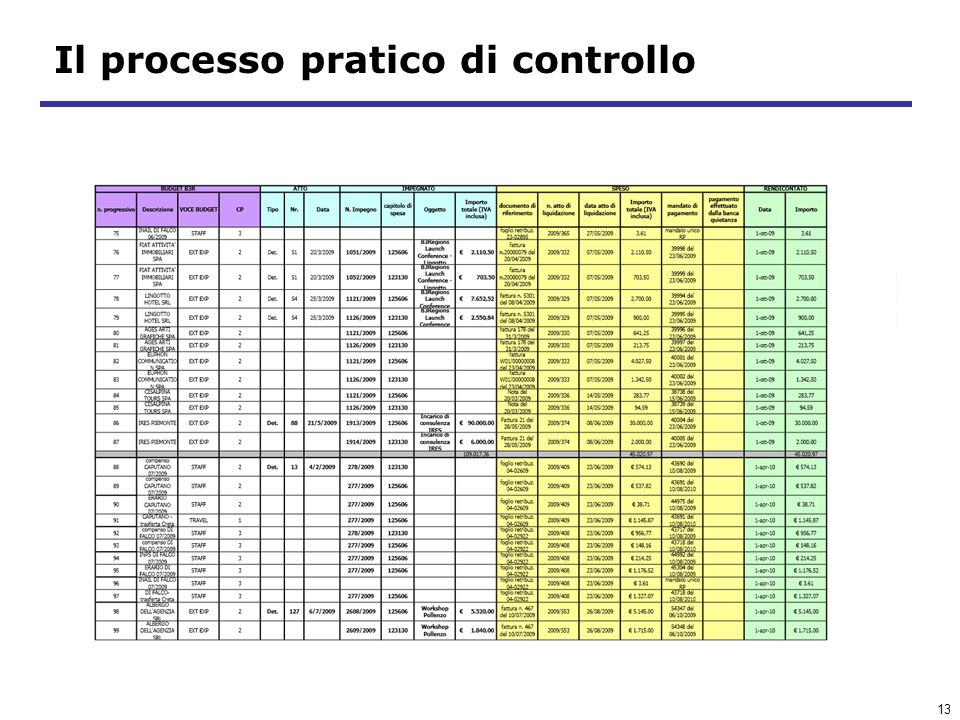 13 Il processo pratico di controllo Maurizio Tomalino