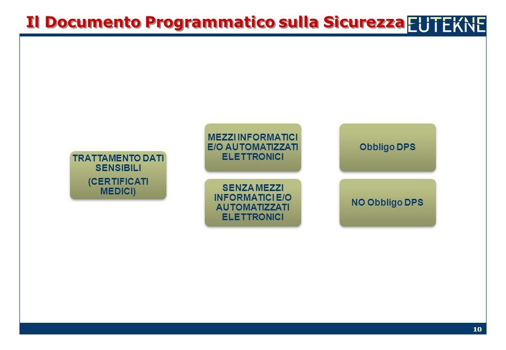 10 Il Documento Programmatico sulla Sicurezza TRATTAMENTO DATI SENSIBILI (CERTIFICATI MEDICI) MEZZI INFORMATICI E/O AUTOMATIZZATI ELETTRONICI Obbligo