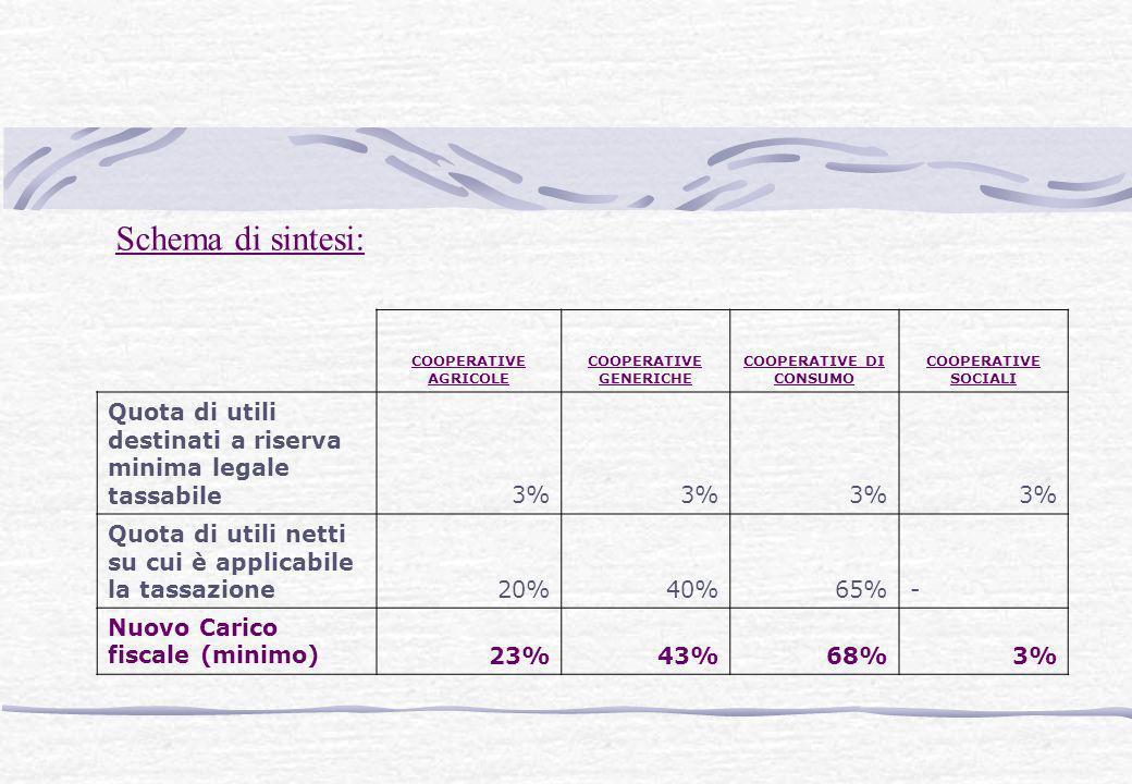 COOPERATIVE AGRICOLE COOPERATIVE GENERICHE COOPERATIVE DI CONSUMO COOPERATIVE SOCIALI Quota di utili destinati a riserva minima legale tassabile3% Quo