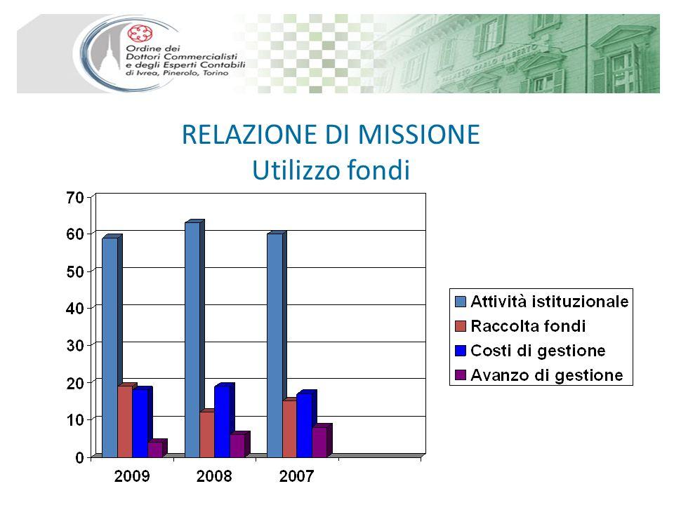 RELAZIONE DI MISSIONE Utilizzo fondi