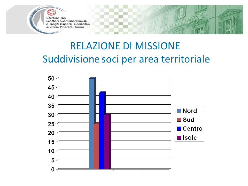 RELAZIONE DI MISSIONE Suddivisione soci per area territoriale