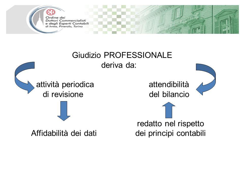 Giudizio PROFESSIONALE deriva da: attività periodica attendibilità di revisione del bilancio redatto nel rispetto Affidabilità dei dati dei principi contabili