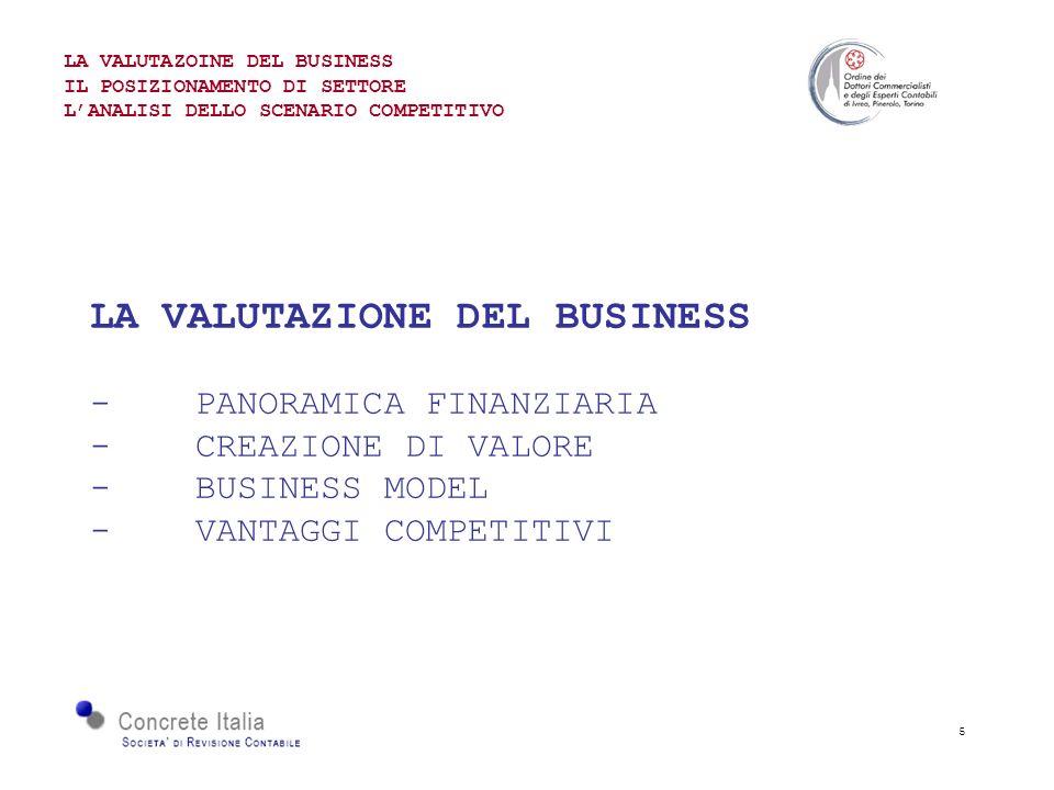 5 LA VALUTAZIONE DEL BUSINESS -PANORAMICA FINANZIARIA - CREAZIONE DI VALORE -BUSINESS MODEL - VANTAGGI COMPETITIVI LA VALUTAZOINE DEL BUSINESS IL POSIZIONAMENTO DI SETTORE LANALISI DELLO SCENARIO COMPETITIVO