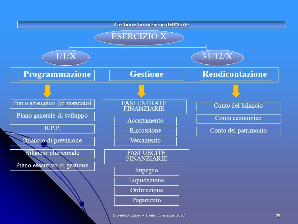 29 ESERCIZIO X ProgrammazioneGestione Piano strategico (di mandato) 1/1/X 31/12/X Rendicontazione Piano esecutivo di gestione R.P.P.