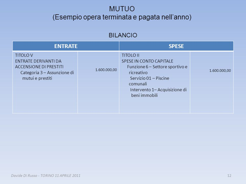 12Davide Di Russo - TORINO 11 APRILE 2011 ENTRATESPESE TITOLO V ENTRATE DERIVANTI DA ACCENSIONE DI PRESTITI Categoria 3 – Assunzione di mutui e presti