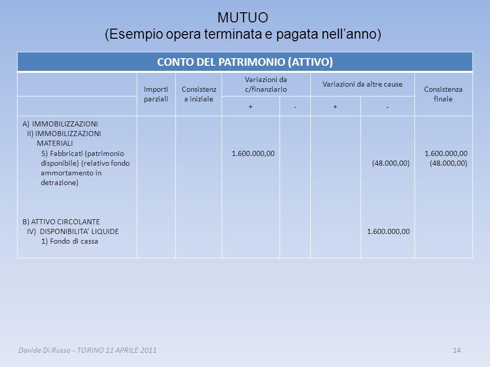 14Davide Di Russo - TORINO 11 APRILE 2011 MUTUO (Esempio opera terminata e pagata nellanno) CONTO DEL PATRIMONIO (ATTIVO) Importi parziali Consistenz