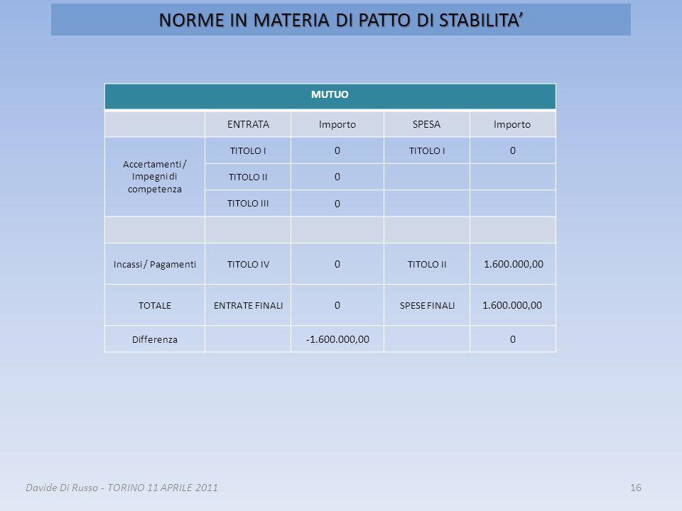 16Davide Di Russo - TORINO 11 APRILE 2011 MUTUO ENTRATAImportoSPESAImporto Accertamenti / Impegni di competenza TITOLO I 0 0 TITOLO II 0 TITOLO III 0