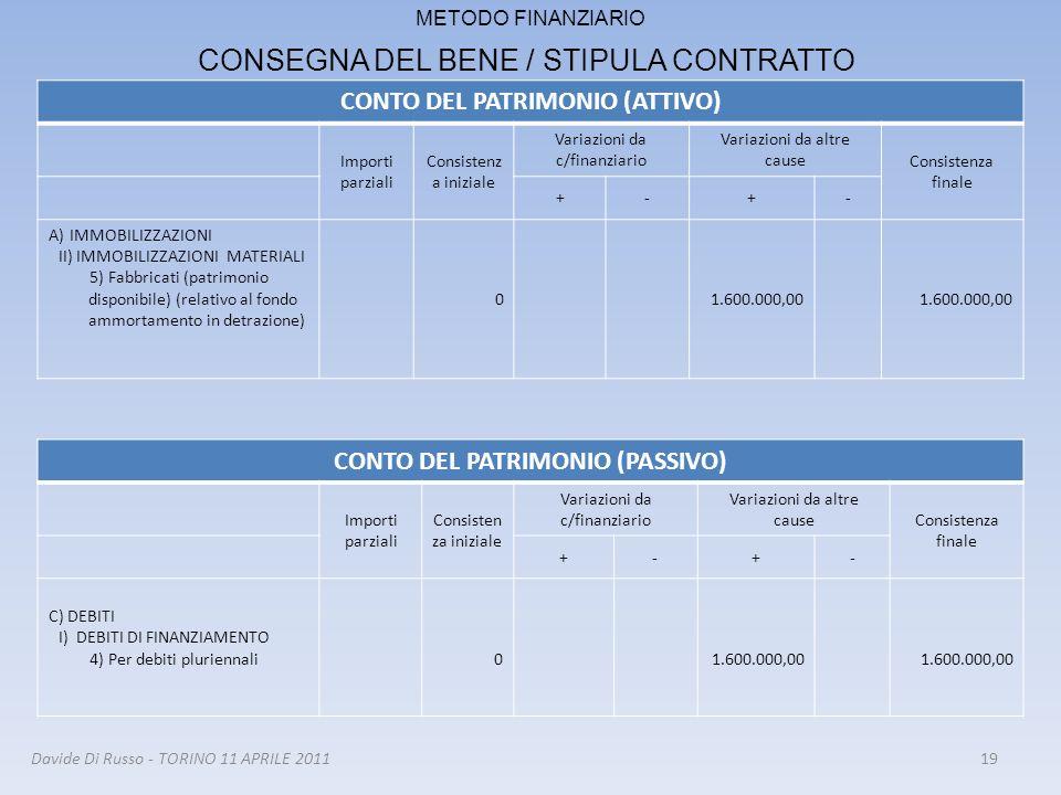 CONTO DEL PATRIMONIO (ATTIVO) Importi parziali Consistenz a iniziale Variazioni da c/finanziario Variazioni da altre cause Consistenza finale +-+- A)I