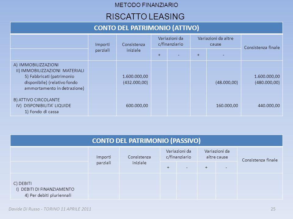 25 METODO FINANZIARIO RISCATTO LEASING CONTO DEL PATRIMONIO (ATTIVO) Importi parziali Consistenza iniziale Variazioni da c/finanziario Variazioni da a