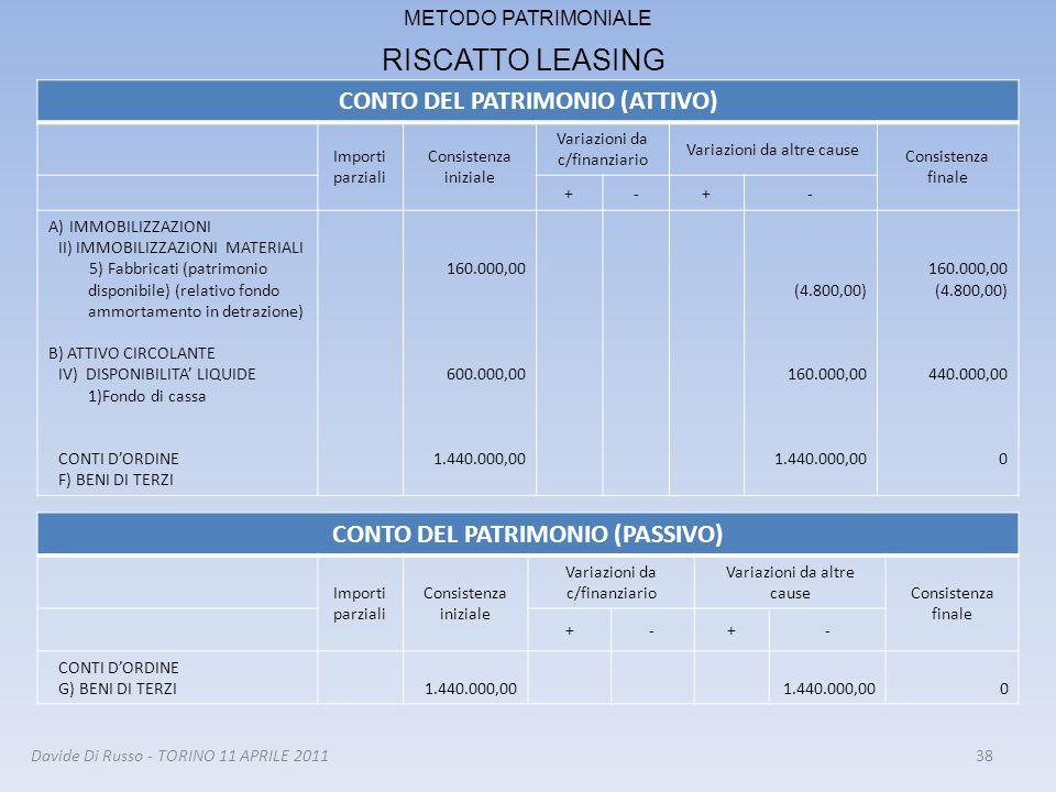 38 METODO PATRIMONIALE RISCATTO LEASING CONTO DEL PATRIMONIO (ATTIVO) Importi parziali Consistenza iniziale Variazioni da c/finanziario Variazioni da