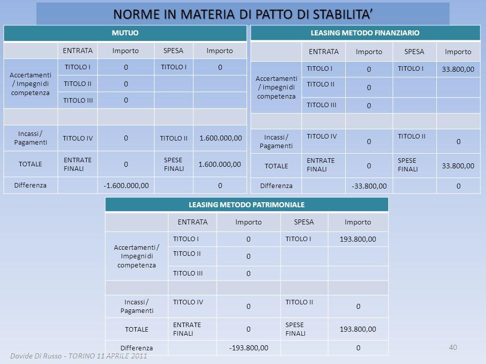 40 Davide Di Russo - TORINO 11 APRILE 2011 NORME IN MATERIA DI PATTO DI STABILITA LEASING METODO FINANZIARIO ENTRATAImportoSPESAImporto Accertamenti /