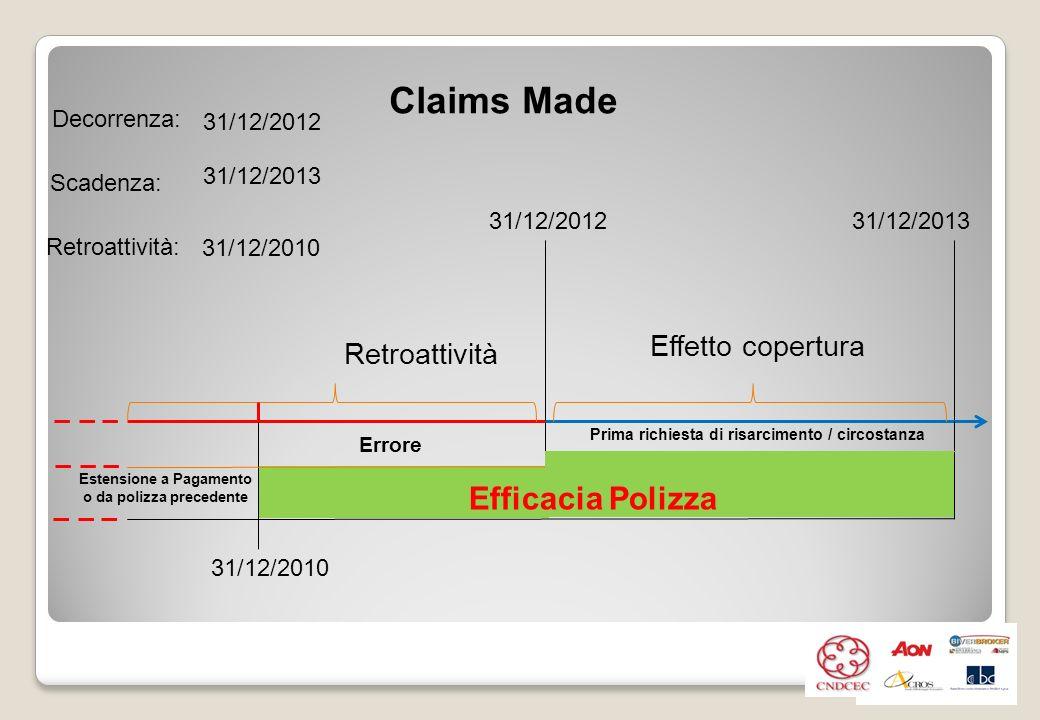 Claims Made 31/12/201231/12/2013 Effetto copertura Retroattività 31/12/2010 Prima richiesta di risarcimento / circostanza Estensione a Pagamento o da polizza precedente Decorrenza: Scadenza: Retroattività: 31/12/2012 31/12/2013 31/12/2010 Efficacia Polizza Errore