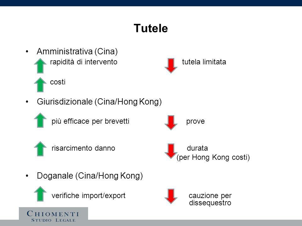 Tutele Amministrativa (Cina) rapidità di intervento tutela limitata costi Giurisdizionale (Cina/Hong Kong) più efficace per brevetti prove risarciment