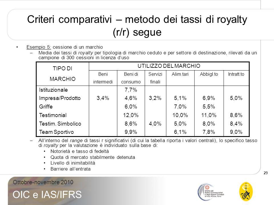 29 Ottobre-novembre 2010 OIC e IAS/IFRS Criteri comparativi – metodo dei tassi di royalty (r/r) segue Esempio 5: cessione di un marchio –Media dei tas