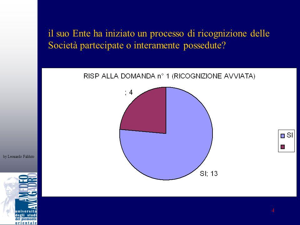 by Leonardo Falduto 4 il suo Ente ha iniziato un processo di ricognizione delle Società partecipate o interamente possedute?