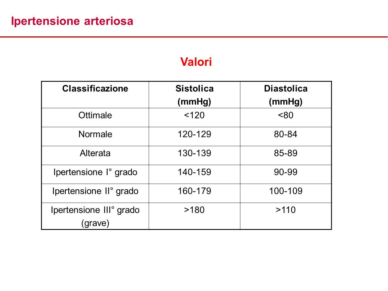 Ipertensione arteriosa Valori ClassificazioneSistolica (mmHg) Diastolica (mmHg) Ottimale<120<80 Normale120-12980-84 Alterata130-13985-89 Ipertensione