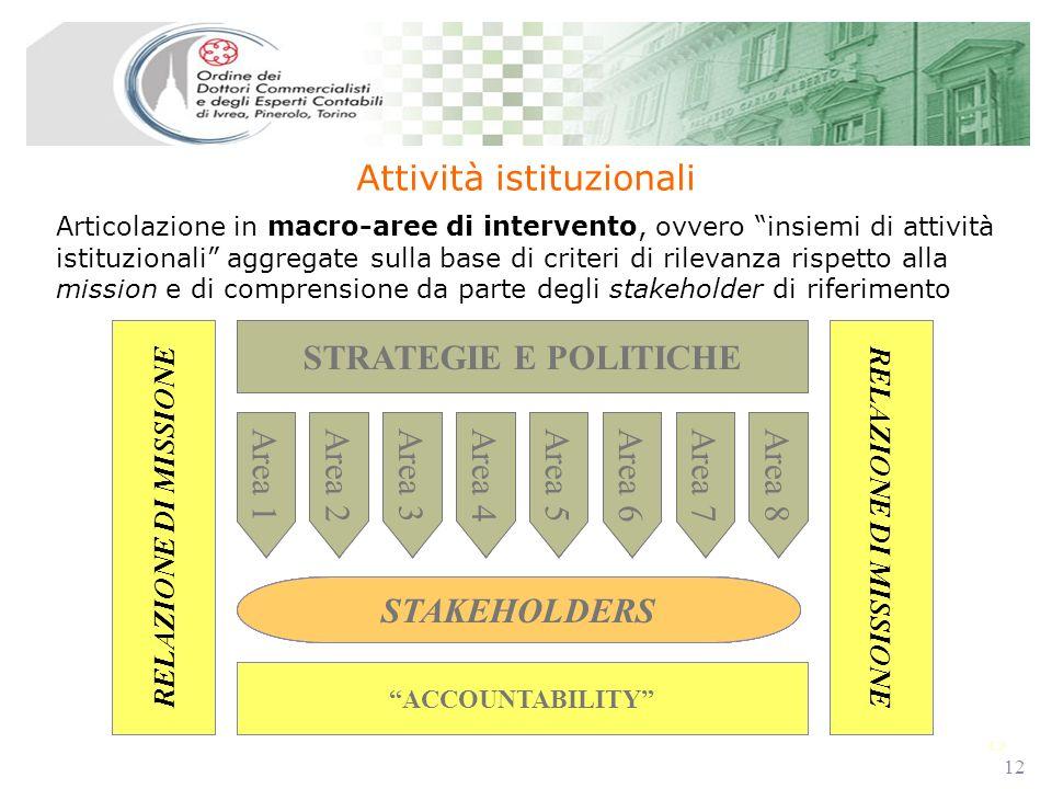 12 Articolazione in macro-aree di intervento, ovvero insiemi di attività istituzionali aggregate sulla base di criteri di rilevanza rispetto alla mission e di comprensione da parte degli stakeholder di riferimento Attività istituzionali RELAZIONE DI MISSIONE STRATEGIE E POLITICHE Area 1 STAKEHOLDERS ACCOUNTABILITY Area 2Area 3Area 4Area 5Area 6Area 7Area 8 RELAZIONE DI MISSIONE STRATEGIE E POLITICHE Area 1 STAKEHOLDERS ACCOUNTABILITY Area 2Area 3Area 4Area 5Area 6Area 7Area 8 RELAZIONE DI MISSIONE STRATEGIE E POLITICHE Area 1 STAKEHOLDERS ACCOUNTABILITY Area 2Area 3Area 4Area 5Area 6Area 7Area 8 RELAZIONE DI MISSIONE STRATEGIE E POLITICHE Area 1 STAKEHOLDERS ACCOUNTABILITY Area 2Area 3Area 4Area 5Area 6Area 7Area 8 RELAZIONE DI MISSIONE STRATEGIE E POLITICHE Area 1 STAKEHOLDERS ACCOUNTABILITY Area 2Area 3Area 4Area 5Area 6Area 7Area 8 RELAZIONE DI MISSIONE STRATEGIE E POLITICHE Area 1 STAKEHOLDERS ACCOUNTABILITY Area 2Area 3Area 4Area 5Area 6Area 7Area 8