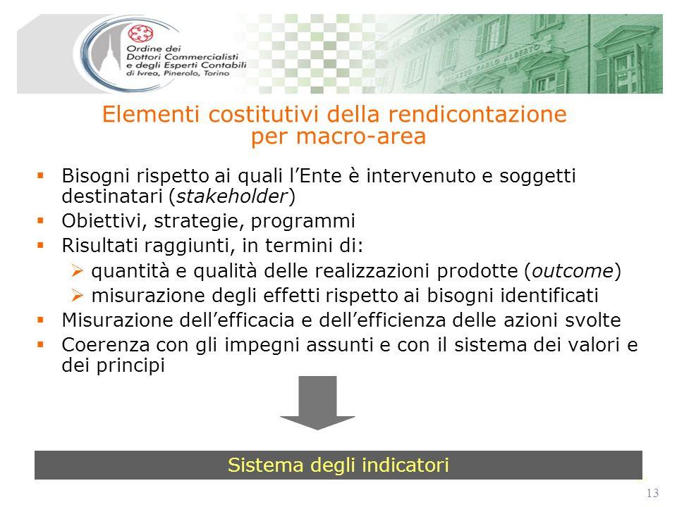 13 Bisogni rispetto ai quali lEnte è intervenuto e soggetti destinatari (stakeholder) Obiettivi, strategie, programmi Risultati raggiunti, in termini di: quantità e qualità delle realizzazioni prodotte (outcome) misurazione degli effetti rispetto ai bisogni identificati Misurazione dellefficacia e dellefficienza delle azioni svolte Coerenza con gli impegni assunti e con il sistema dei valori e dei principi Elementi costitutivi della rendicontazione per macro-area Sistema degli indicatori