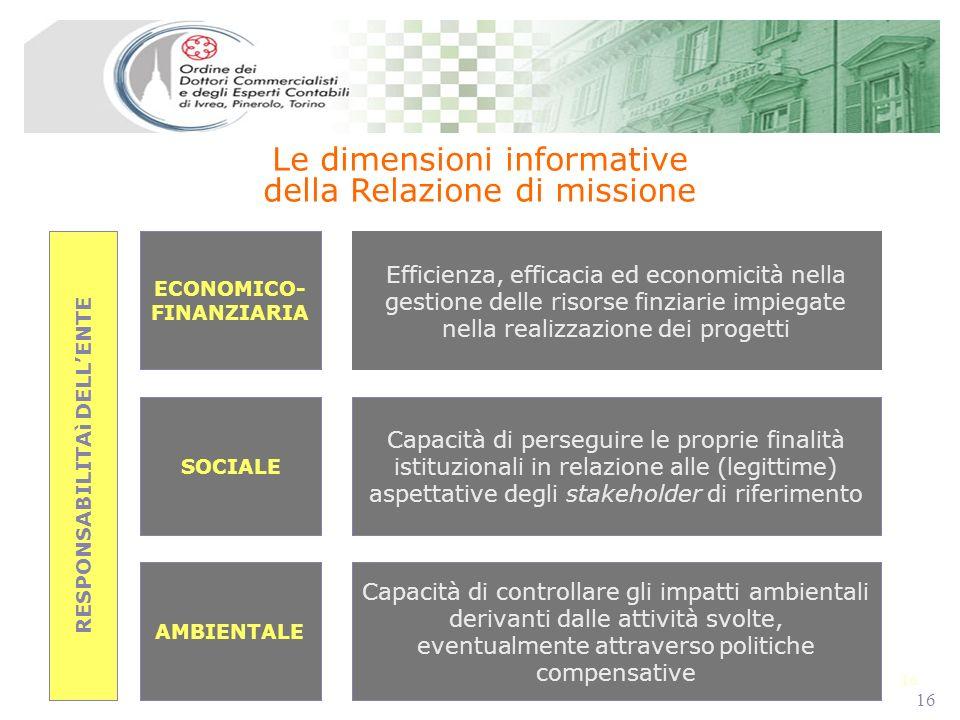 16 Le dimensioni informative della Relazione di missione ECONOMICO- FINANZIARIA SOCIALE AMBIENTALE Efficienza, efficacia ed economicità nella gestione