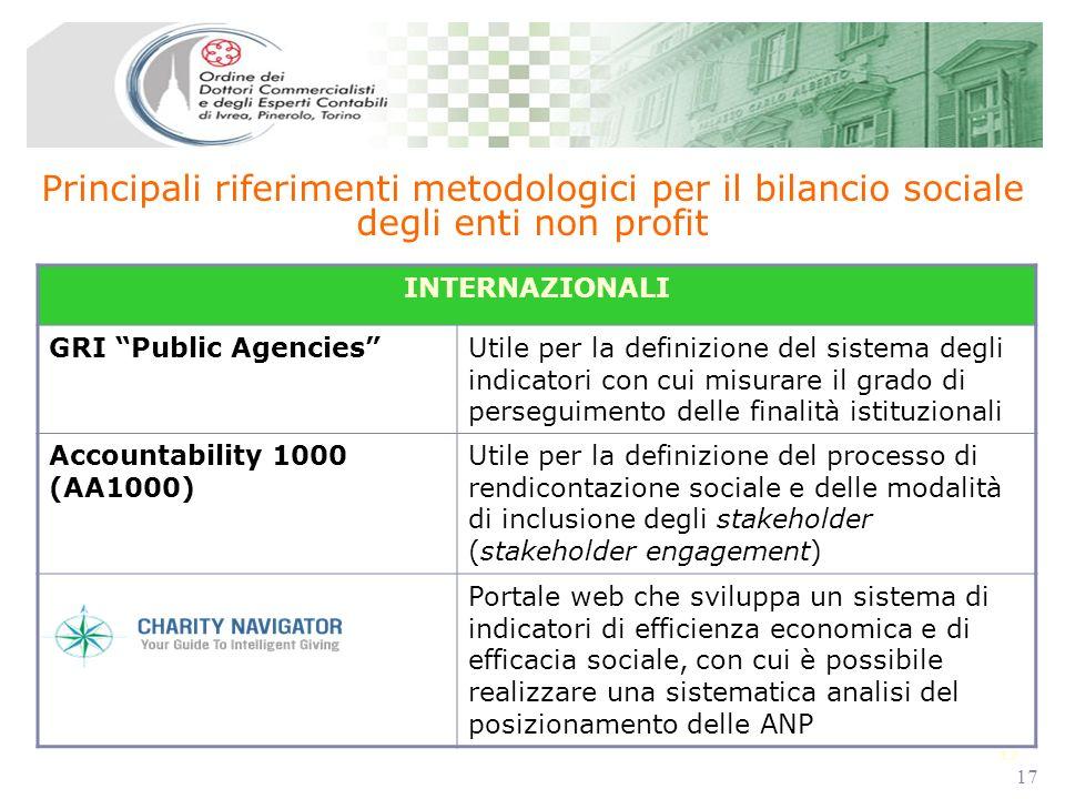 17 Principali riferimenti metodologici per il bilancio sociale degli enti non profit INTERNAZIONALI GRI Public AgenciesUtile per la definizione del si