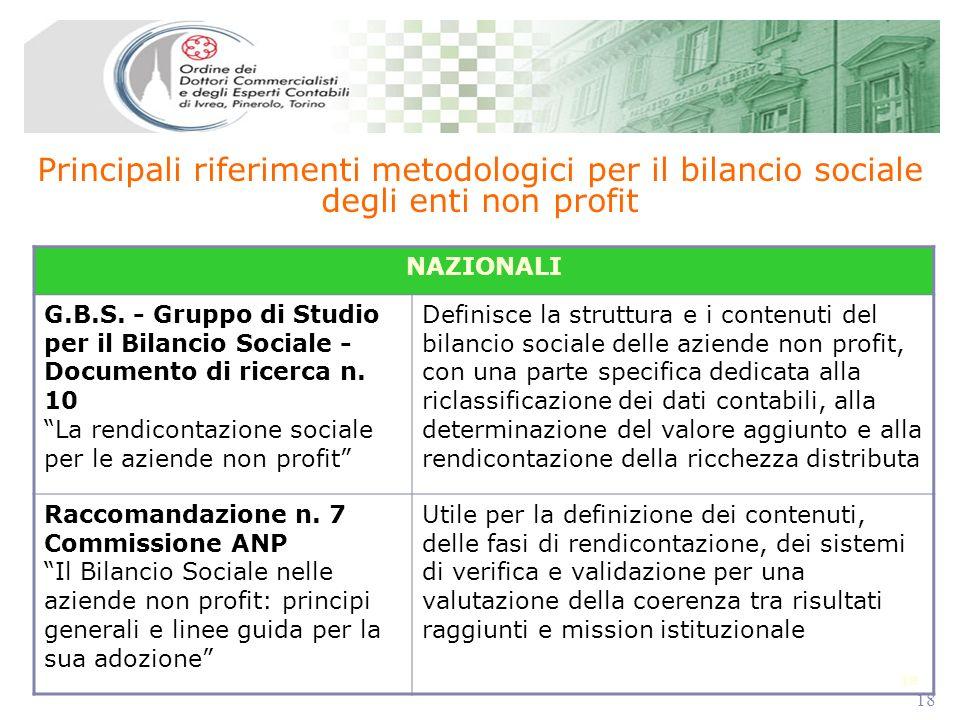 18 Principali riferimenti metodologici per il bilancio sociale degli enti non profit NAZIONALI G.B.S. - Gruppo di Studio per il Bilancio Sociale - Doc