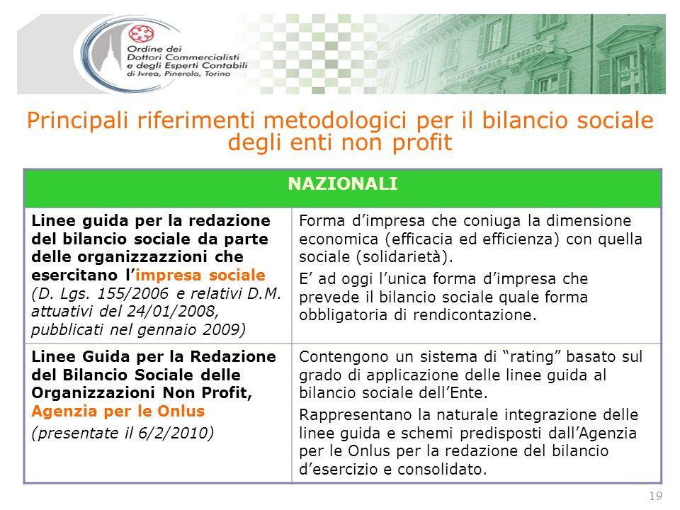 19 Principali riferimenti metodologici per il bilancio sociale degli enti non profit NAZIONALI Linee guida per la redazione del bilancio sociale da parte delle organizzazzioni che esercitano limpresa sociale (D.