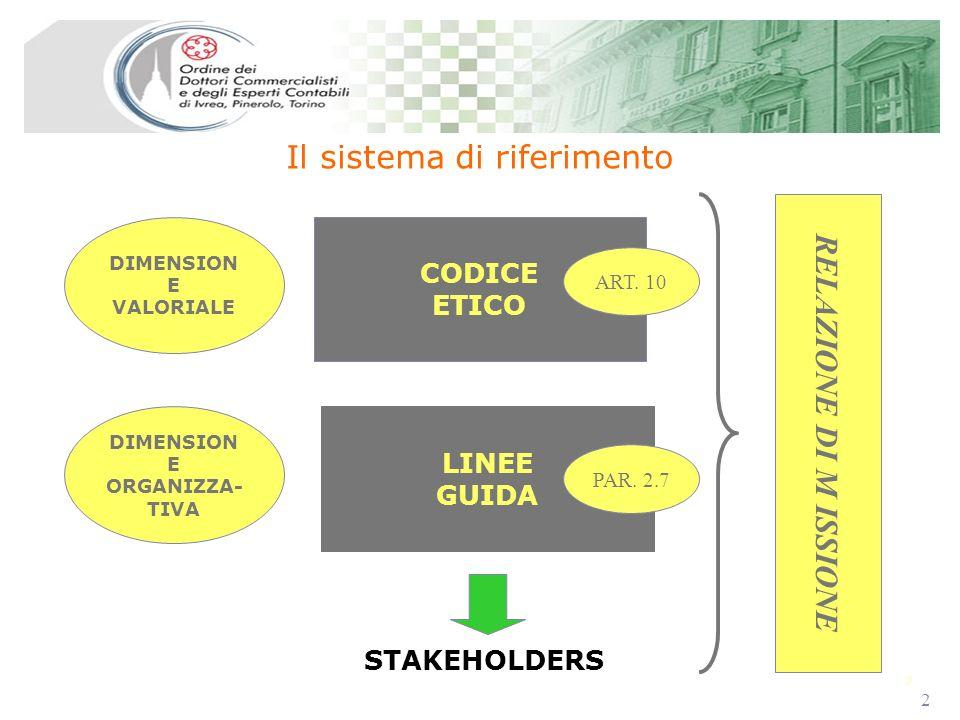 2 2 Il sistema di riferimento CODICE ETICO LINEE GUIDA DIMENSION E VALORIALE STAKEHOLDERS DIMENSION E ORGANIZZA- TIVA RELAZIONE DI M ISSIONE ART. 10 P