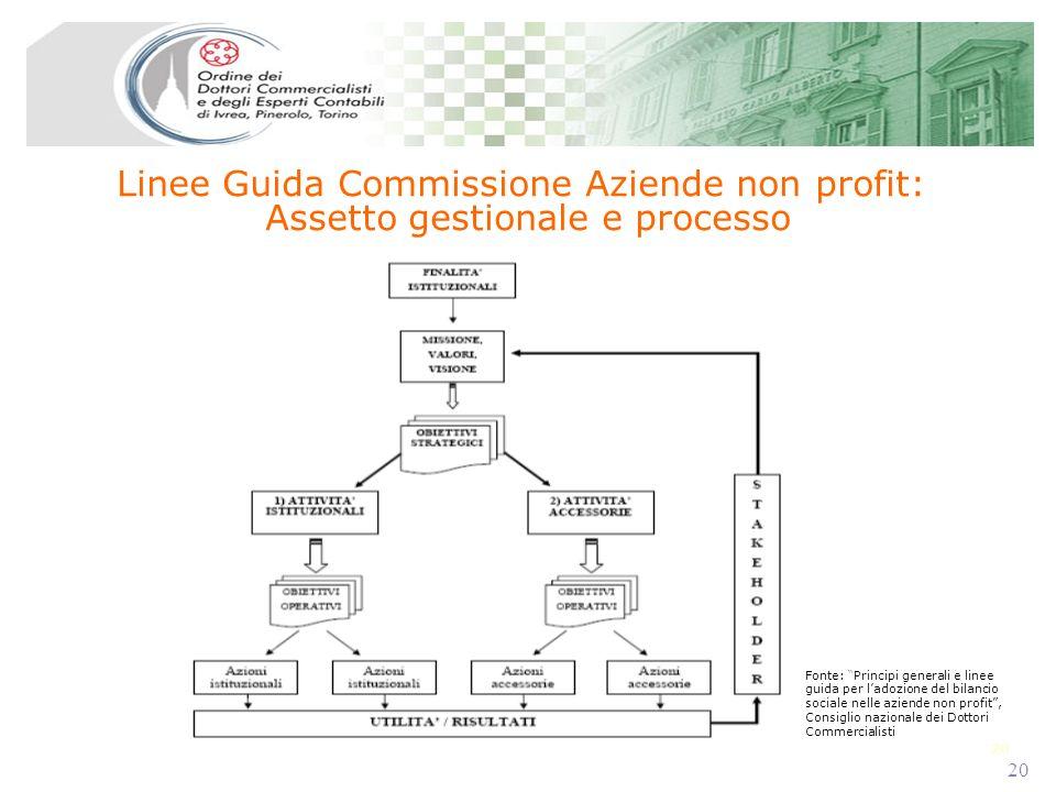 20 Linee Guida Commissione Aziende non profit: Assetto gestionale e processo Fonte: Principi generali e linee guida per ladozione del bilancio sociale