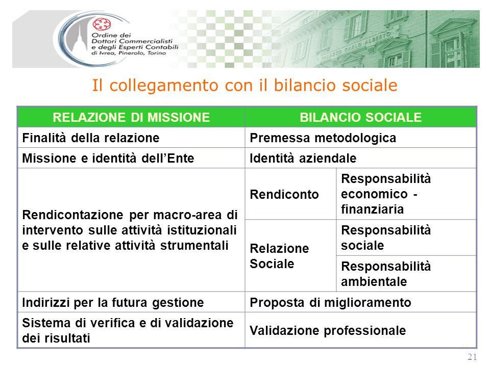 21 Il collegamento con il bilancio sociale RELAZIONE DI MISSIONEBILANCIO SOCIALE Finalità della relazionePremessa metodologica Missione e identità del