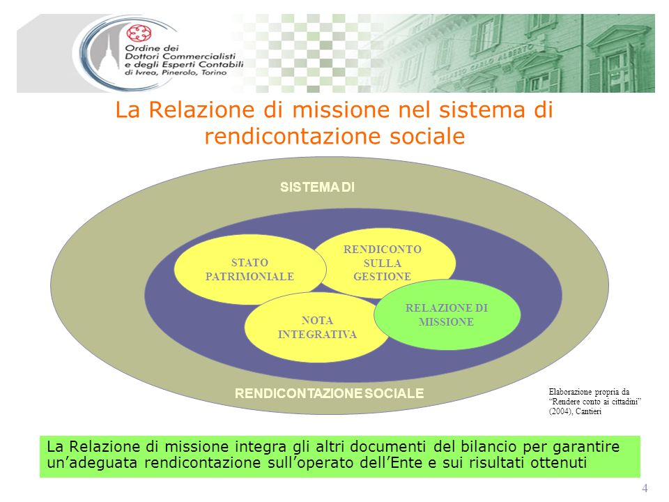 4 4 La Relazione di missione nel sistema di rendicontazione sociale La Relazione di missione integra gli altri documenti del bilancio per garantire un