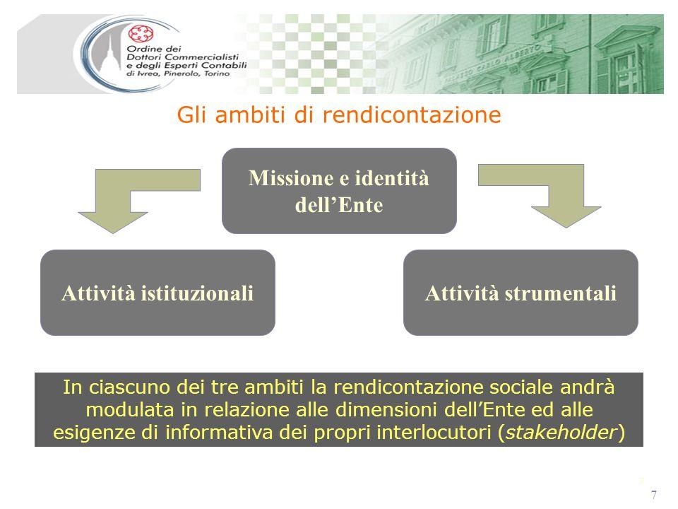 7 7 Gli ambiti di rendicontazione In ciascuno dei tre ambiti la rendicontazione sociale andrà modulata in relazione alle dimensioni dellEnte ed alle e