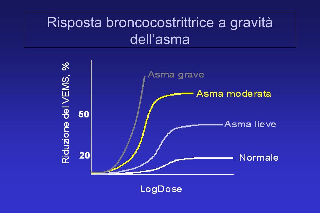 Risposta broncocostrittrice a gravità dellasma