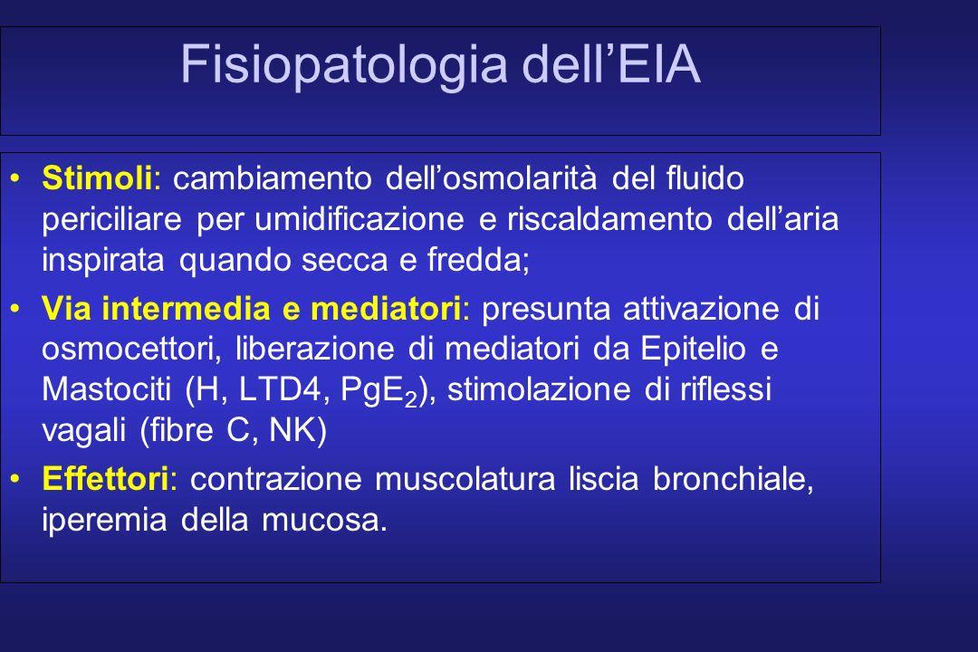 Fisiopatologia dellEIA Stimoli: cambiamento dellosmolarità del fluido periciliare per umidificazione e riscaldamento dellaria inspirata quando secca e