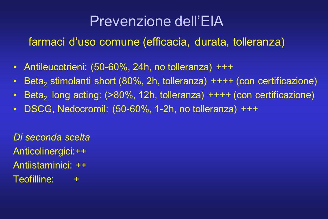 Prevenzione dellEIA farmaci duso comune (efficacia, durata, tolleranza) Antileucotrieni: (50-60%, 24h, no tolleranza) +++ Beta 2 stimolanti short (80%