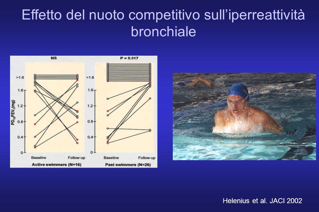 Effetto del nuoto competitivo sulliperreattività bronchiale Helenius et al. JACI 2002