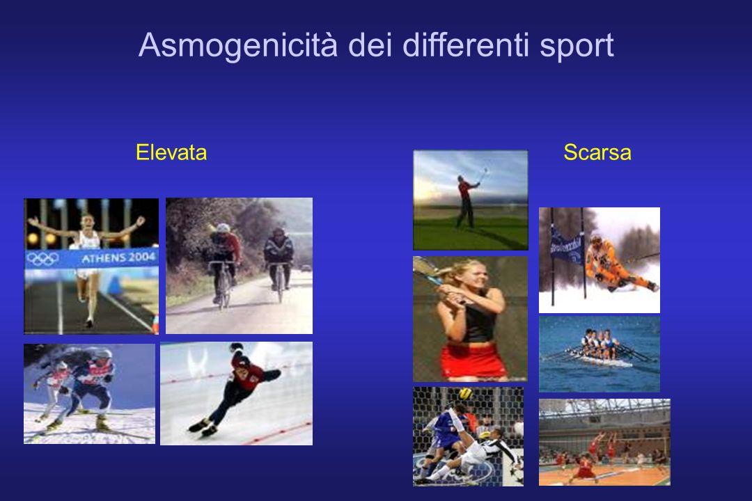 Asmogenicità dei differenti sport ElevataScarsa