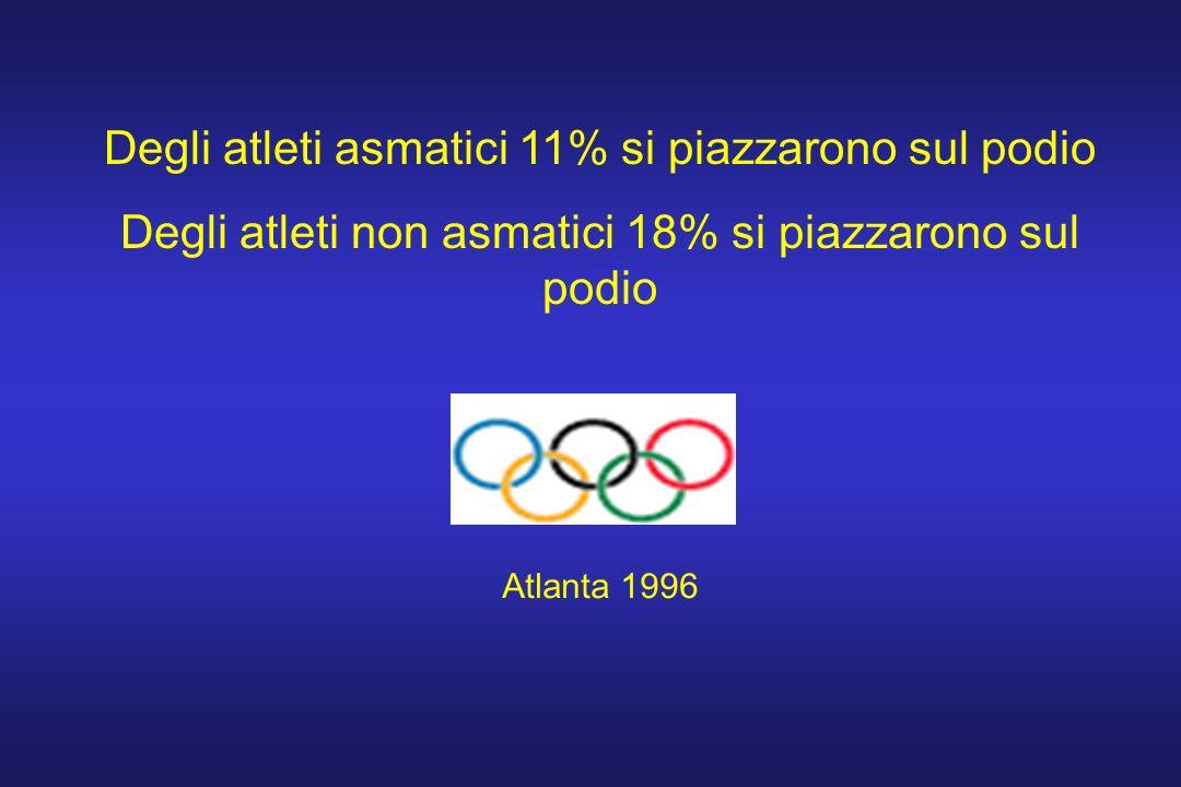 Degli atleti asmatici 11% si piazzarono sul podio Degli atleti non asmatici 18% si piazzarono sul podio Atlanta 1996
