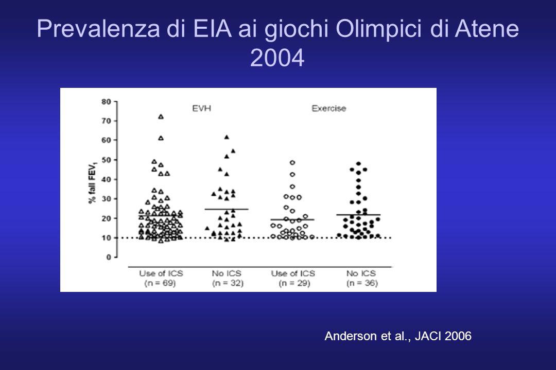 Prevalenza di EIA ai giochi Olimpici di Atene 2004 Anderson et al., JACI 2006