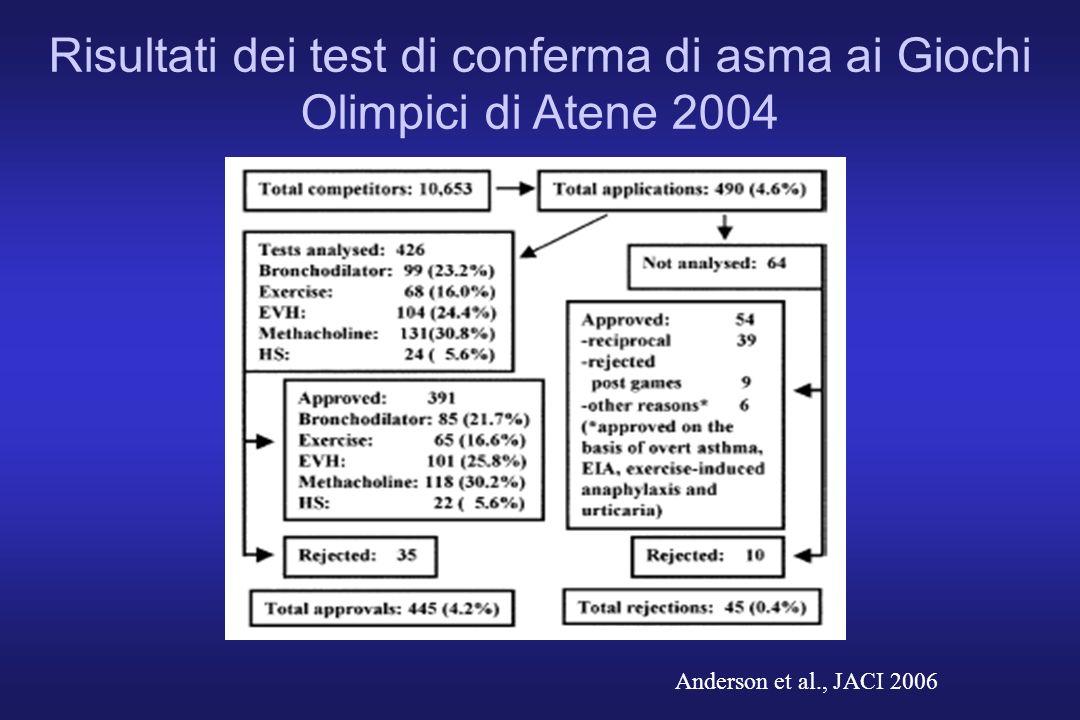 Risultati dei test di conferma di asma ai Giochi Olimpici di Atene 2004 Anderson et al., JACI 2006