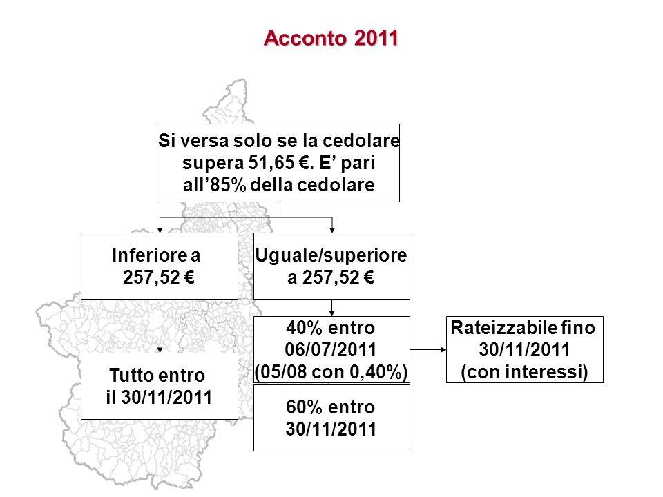 Acconto 2011 Si versa solo se la cedolare supera 51,65. E pari all85% della cedolare Inferiore a 257,52 Uguale/superiore a 257,52 Tutto entro il 30/11