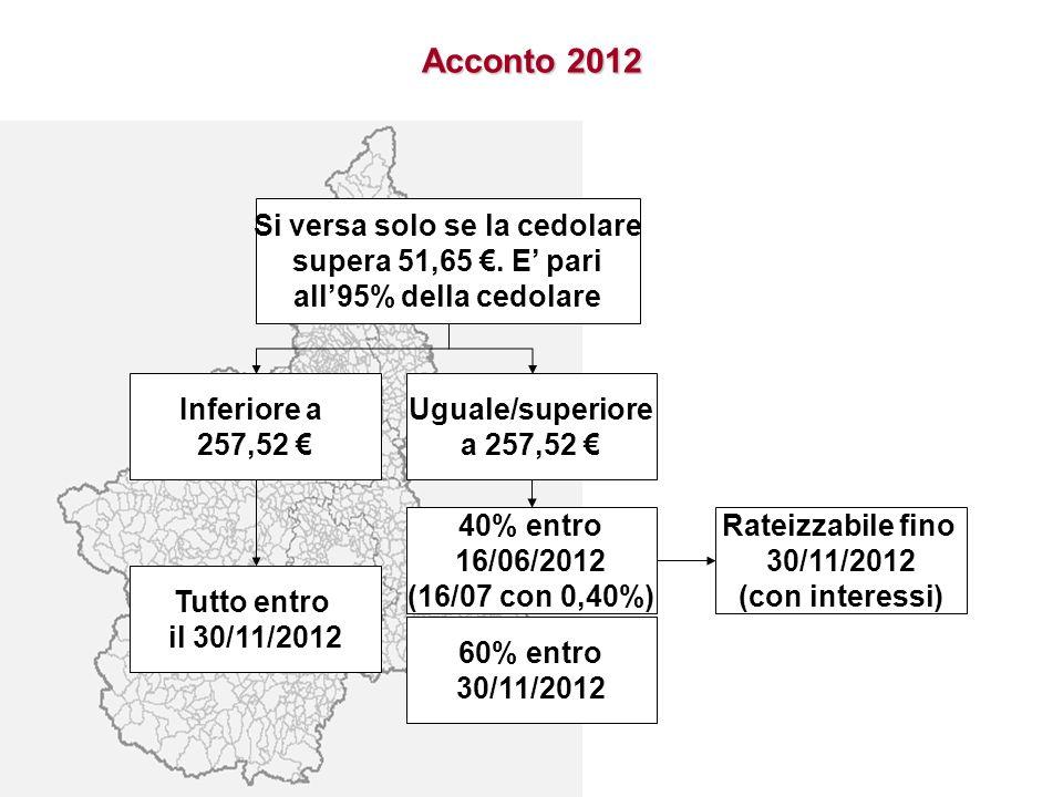 Acconto 2012 Si versa solo se la cedolare supera 51,65. E pari all95% della cedolare Inferiore a 257,52 Uguale/superiore a 257,52 Tutto entro il 30/11