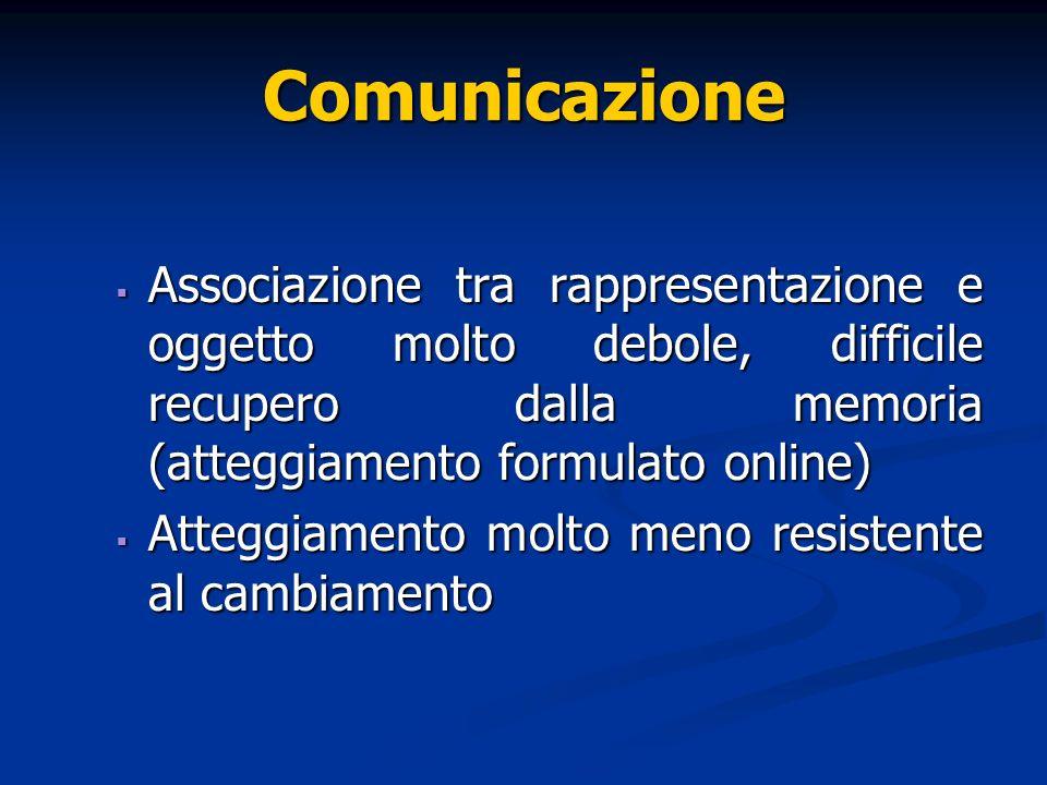 Comunicazione Associazione tra rappresentazione e oggetto molto debole, difficile recupero dalla memoria (atteggiamento formulato online) Associazione