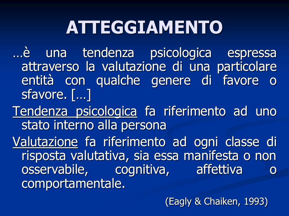 ATTEGGIAMENTO …è una tendenza psicologica espressa attraverso la valutazione di una particolare entità con qualche genere di favore o sfavore. […] Ten